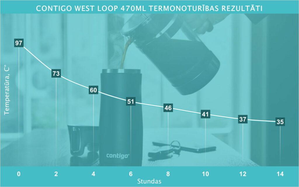 Contigo West Loop termonoturības testa rezultāti