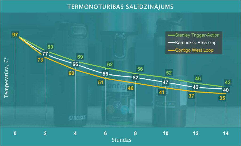 Termonoturības salīdzinājums termokrūzēm Kambukka Etna, Stanley Trigger-Action un Contigo West Loop